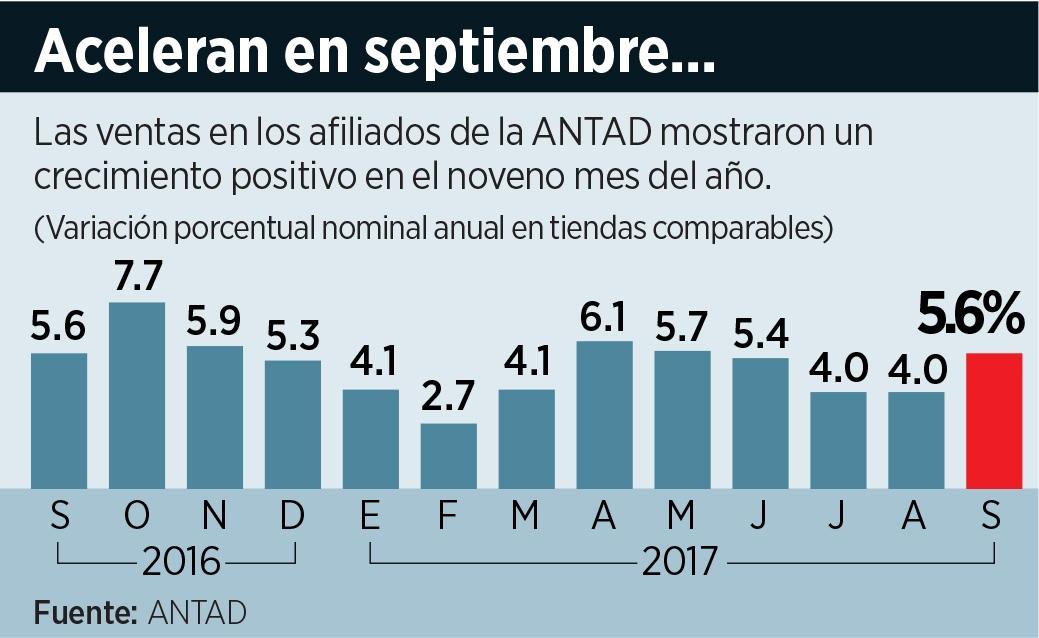 Ventas de la Antad suben 5.6% en septiembre
