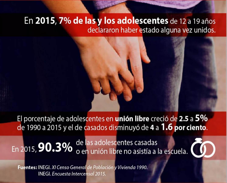 12 de cada 100 parejas viven en unión libre