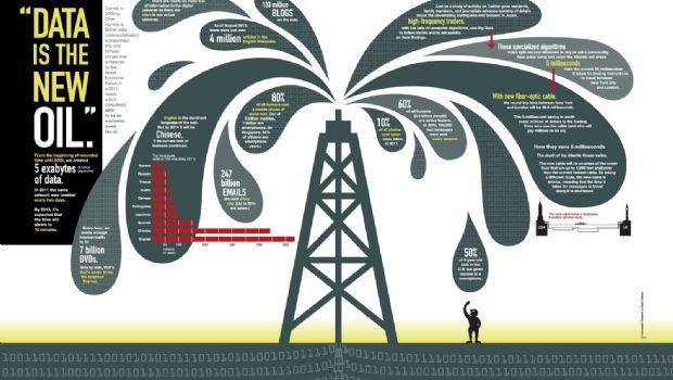 Los datos: ¿el nuevo petróleo?